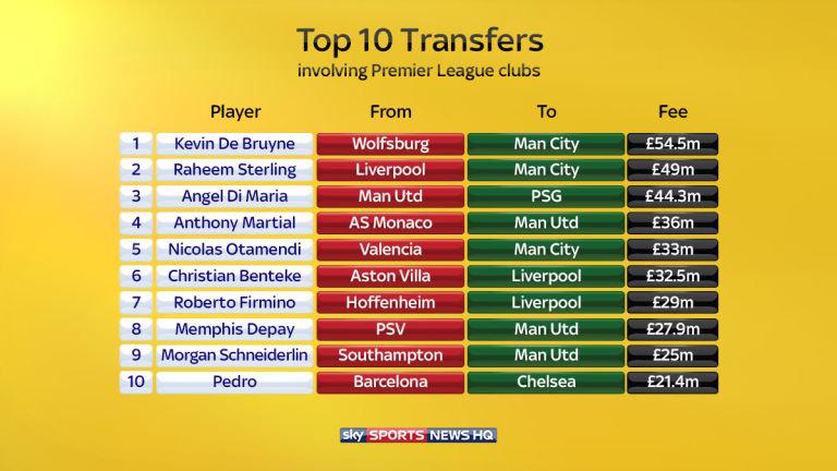 vir: Sky Sports