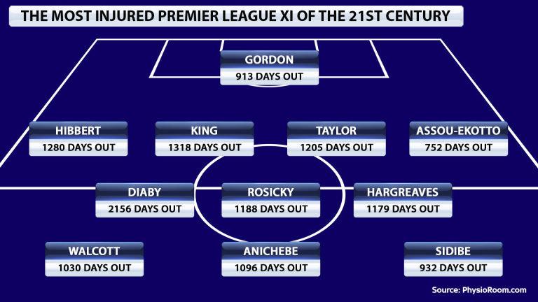 most-injured-xi-premier-league_3345409