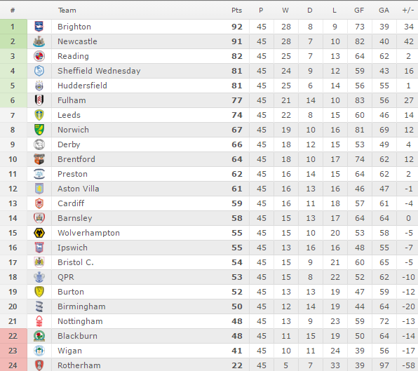 vir: http://www.whatsthescore.com/football/england/championship/table.html