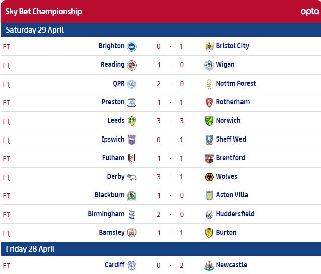 vir: http://www.efl.com/sky-bet-championship/results/